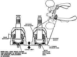 Repair Guides  Front Suspension  Ball Joints  AutoZone